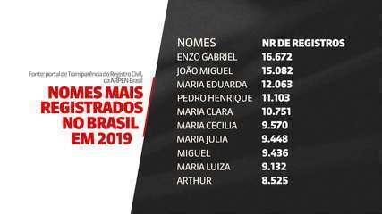 Enzo Gabriel foi o nome mais registrado no Brasil em 2019