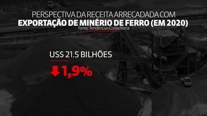 FMI eleva estimativa de crescimento do Brasil para 2020