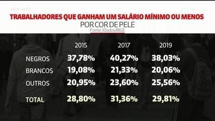 Desigualdade racial no Brasil: 38% dos trabalhadores negros ganham até um salário mínimo