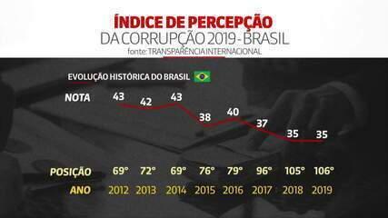 Brasil atinge seu pior patamar no Índice de Percepção da Corrupção