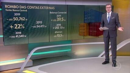 Contas externas do Brasil registram pior rombo dos últimos 4 anos