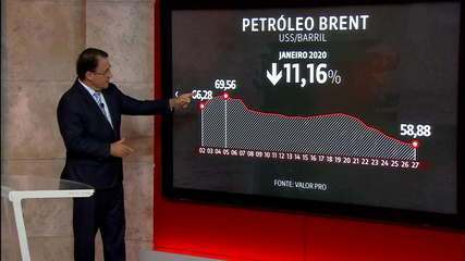 Preço do barril de petróleo cai 11% em menos de um mês