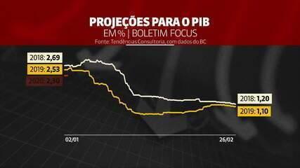 Brasil caminha para o 4º ano seguido de crescimento fraco