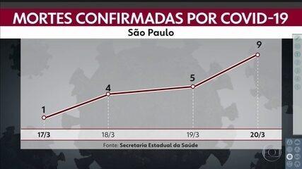 Mortes por Covid-19 aumentam em SP nesta sexta (20)