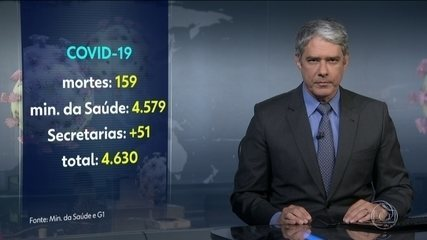 Sobe para 159 o número de mortos no Brasil por causa do novo coronavírus