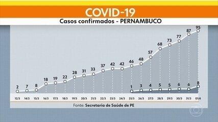 Sobe para oito mortes e 95 os casos confirmados do novo coronavírus em Pernambuco