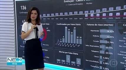 Pernambuco tem 136 casos do novo coronavírus e dez mortes de pacientes com Covid-19