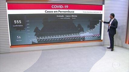 Sobe para 56 mortes e 555 confirmações de Covid-19