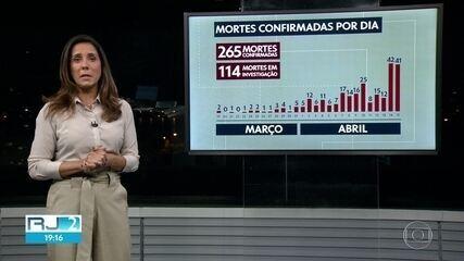Mortes por Covid-19 no Rio passam de 260.