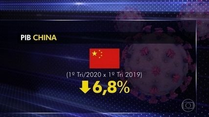 Economia da China encolhe pela primeira vez desde 1976