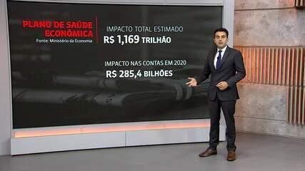 Medidas para combater o coronavírus impactam contas públicas em R$ 1,16 trilhão