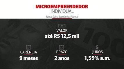 Caixa lança linha de crédito para microempreendedores individuais e pequenas empresas