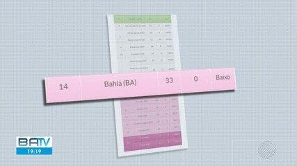 Transparência de dados: Levantamento aponta que Bahia está na 14ª posição nacional