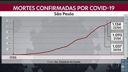 São Paulo tem 1.134 mortes por Covid-19