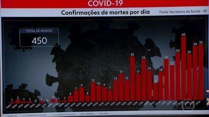 Pernambuco contabiliza 5.358 casos e 450 mortes de pessoas por Covid-19