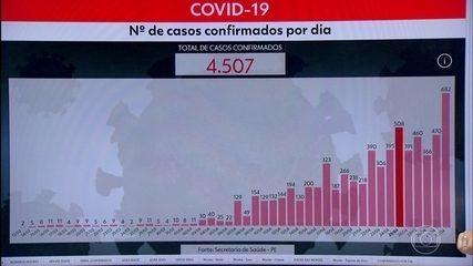 Pernambuco chega a 6.876 casos confirmados e 565 mortes por Covid-19
