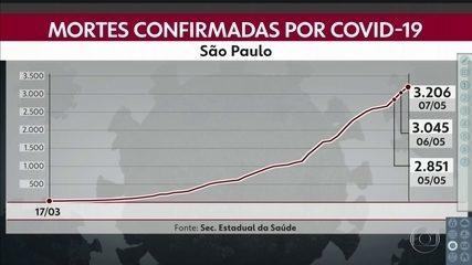Números de mortos por Covid-19 sobe para 3.206 em São Paulo