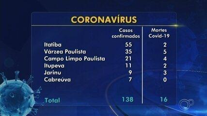 São mais de 800 casos confirmados e 74 mortes por Covid-19 na região de Sorocaba e Jundiaí