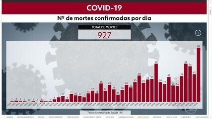 Pernambuco tem 12.470 casos de coronavírus e 927 mortes pela Covid-19