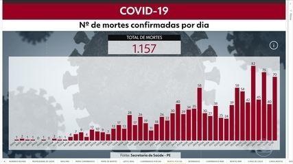 Pernambuco chega a 14.309 casos confirmados 1.157 mortes por Covid-19