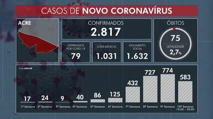 Acre tem novo recorde de casos de Covid-19 registrados em 24 horas