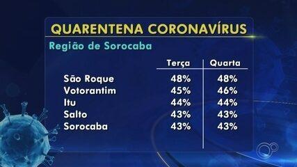 Veja os índices de isolamento na região de Sorocaba e Jundiaí