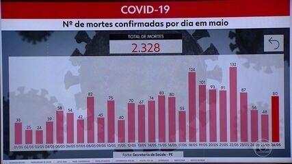 Pernambuco chega a 28.854 casos confirmados e 2.328 mortes por Covid-19