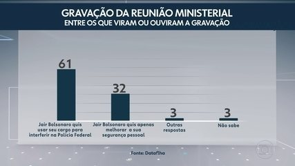 Datafolha: Para 61% dos que viram reunião ministerial, Bolsonaro quis interferir na PF