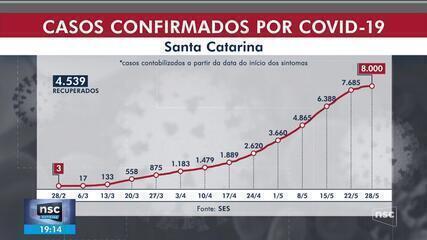 SC tem 628 novos casos de coronavírus em 24h e mais cinco mortes