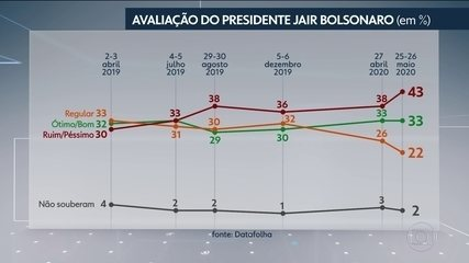 Rejeição a Bolsonaro é a maior desde que ele assumiu o mandato