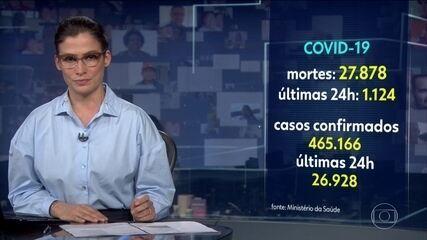 Ministério da Saúde confirma 1.124 mortes por Covid-19 nas últimas 24 horas