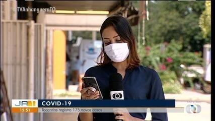 Covid-19: Tocantins tem 175 novos casos da doença e mais três mortes