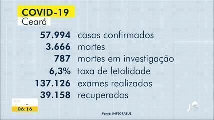 Veja a situação do coronavírus no Ceará