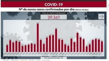Pernambuco tem, ao todo, 39.361 casos de coronavírus confirmados e 3.270 mortes