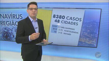 Região de Campinas tem 8.380 casos confirmados de coronavírus