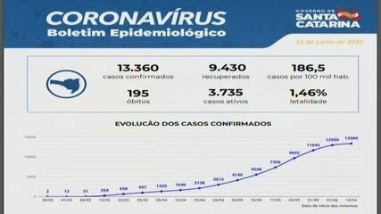 SC registra 13.360 casos de coronavírus e 195 mortes