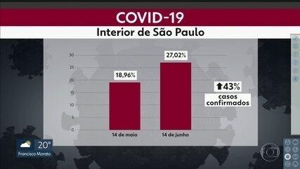 Covid-19 avança pelo interior do Estado e preocupa
