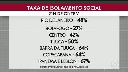 Taxa de isolamento na cidade do Rio está em queda e chega a 48%