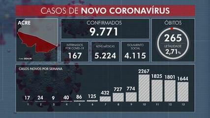 Acre ultrapassa os 9,7 mil casos de Covid-19
