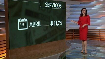Setor de serviços cai 11,7% em abril