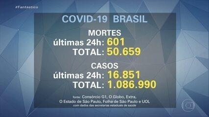 Brasil registra 601 novas mortes por coronavírus e chega a 50.659