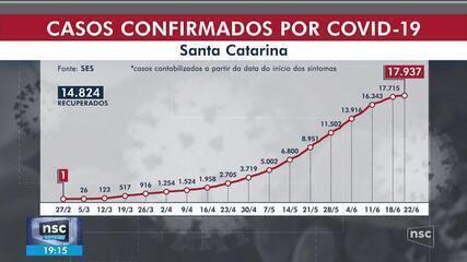 Santa Catarina tem 17.937 casos e 256 mortes por Covid-19