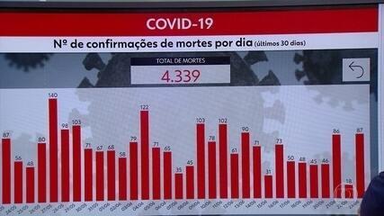 Com 337 casos e 87 óbitos, Pernambuco chega a 52.831 casos e 4.339 óbitos