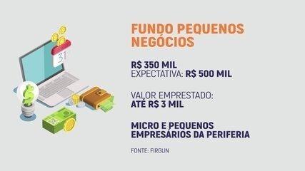 Fintechs são alternativas para pequenos empresários conseguirem empréstimos