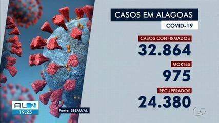 Alagoas registra 32.864 casos confirmados de Covid-19