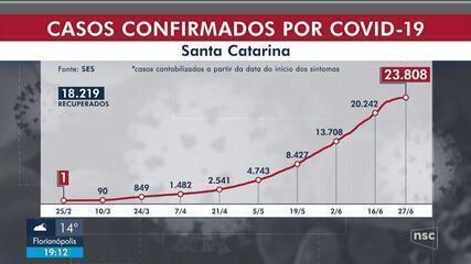 SC tem 304 mortes e 23,8 mil casos de Covid-19