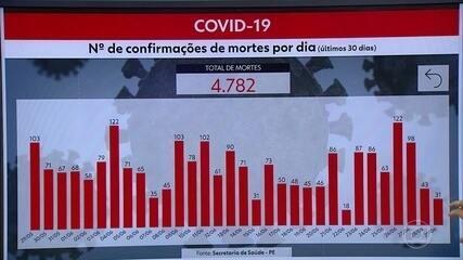 Pernambuco chega a 58.476 casos e 4.782 mortes por Covid-19
