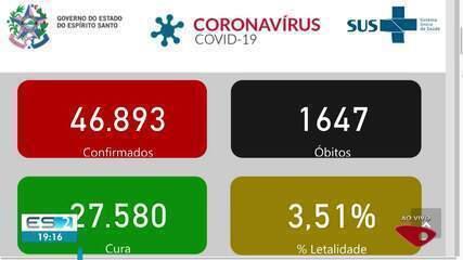 ES chega a 1.647 mortes e 46.893 casos confirmados de Covid-19
