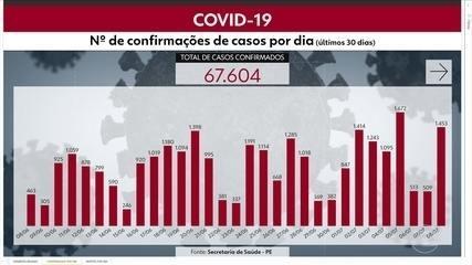 Pernambuco chega a 67.604 confirmações e 5.323 mortes pela Covid-19
