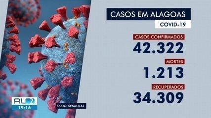 Mais 798 casos de Covid-19 foram registrados em Alagoas